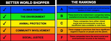 The Better World Shopping Guide - charts